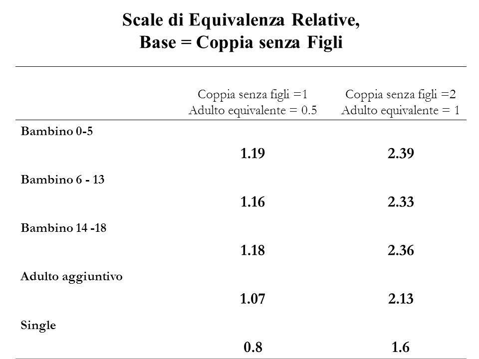 Scale di Equivalenza Relative, Base = Coppia senza Figli Coppia senza figli =1 Adulto equivalente = 0.5 Coppia senza figli =2 Adulto equivalente = 1 B
