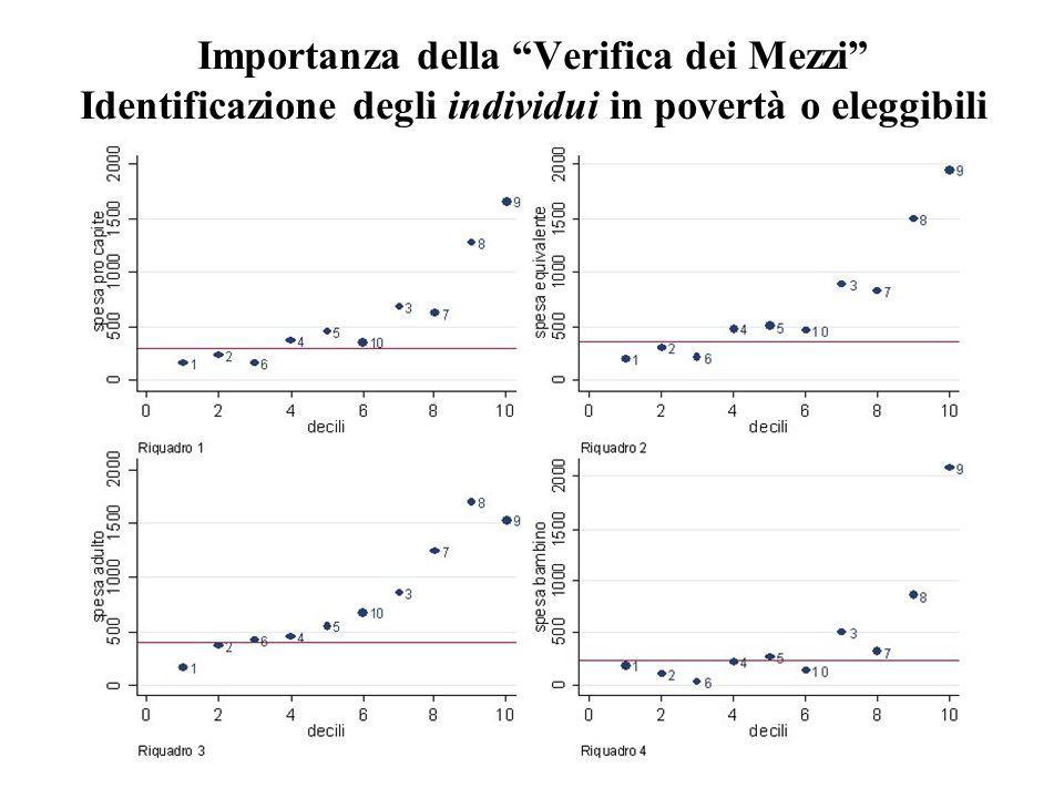 Importanza della Verifica dei Mezzi Identificazione degli individui in povertà o eleggibili