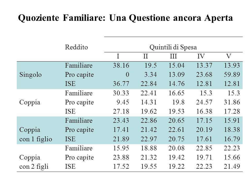 Quoziente Familiare: Una Questione ancora Aperta RedditoQuintili di Spesa IIIIIIIVV Familiare38.1619.515.0413.3713.93 SingoloPro capite03.3413.0923.68