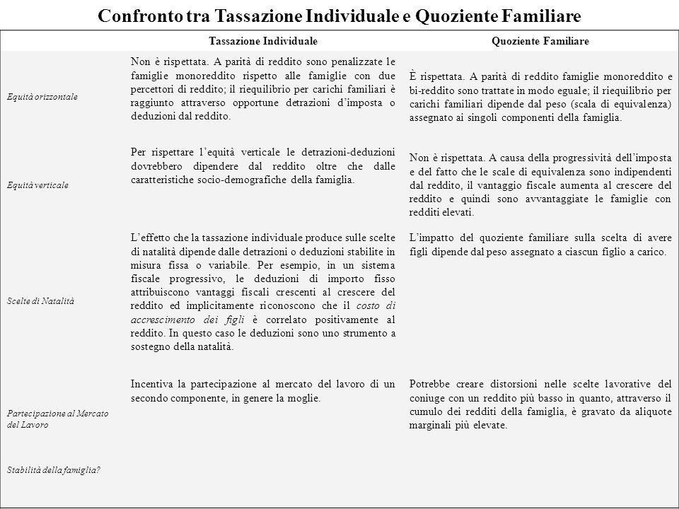 Confronto tra Tassazione Individuale e Quoziente Familiare Tassazione IndividualeQuoziente Familiare Equità orizzontale Non è rispettata. A parità di