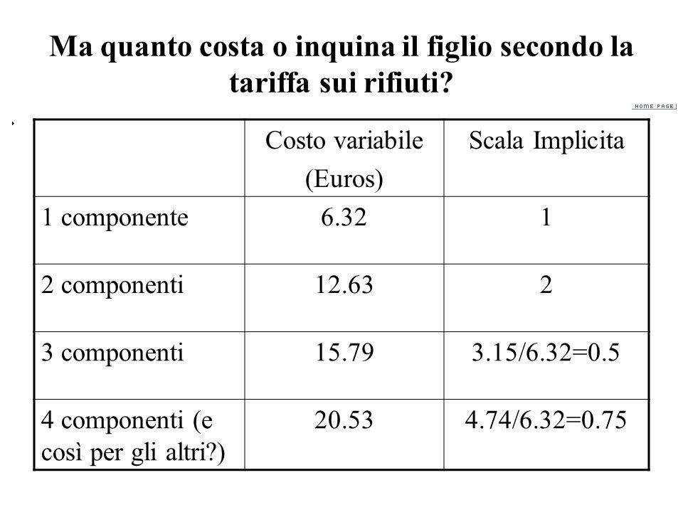 Ma quanto costa o inquina il figlio secondo la tariffa sui rifiuti? Costo variabile (Euros) Scala Implicita 1 componente6.321 2 componenti12.632 3 com