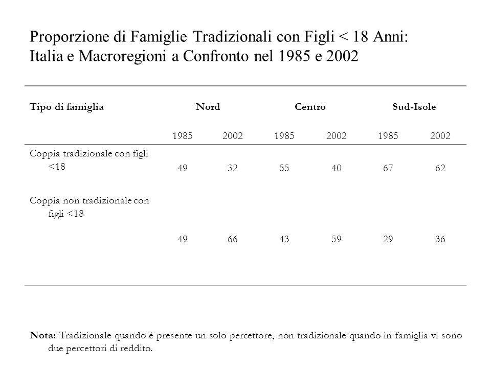 Proporzione di Famiglie Tradizionali con Figli < 18 Anni: Italia e Macroregioni a Confronto nel 1985 e 2002 Tipo di famigliaNordCentroSud-Isole 198520