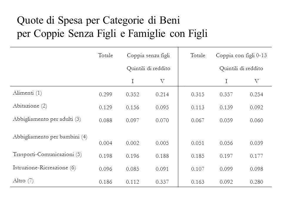 Quote di Spesa per Categorie di Beni per Coppie Senza Figli e Famiglie con Figli TotaleCoppia senza figliTotaleCoppia con figli 0-13 Quintili di reddi