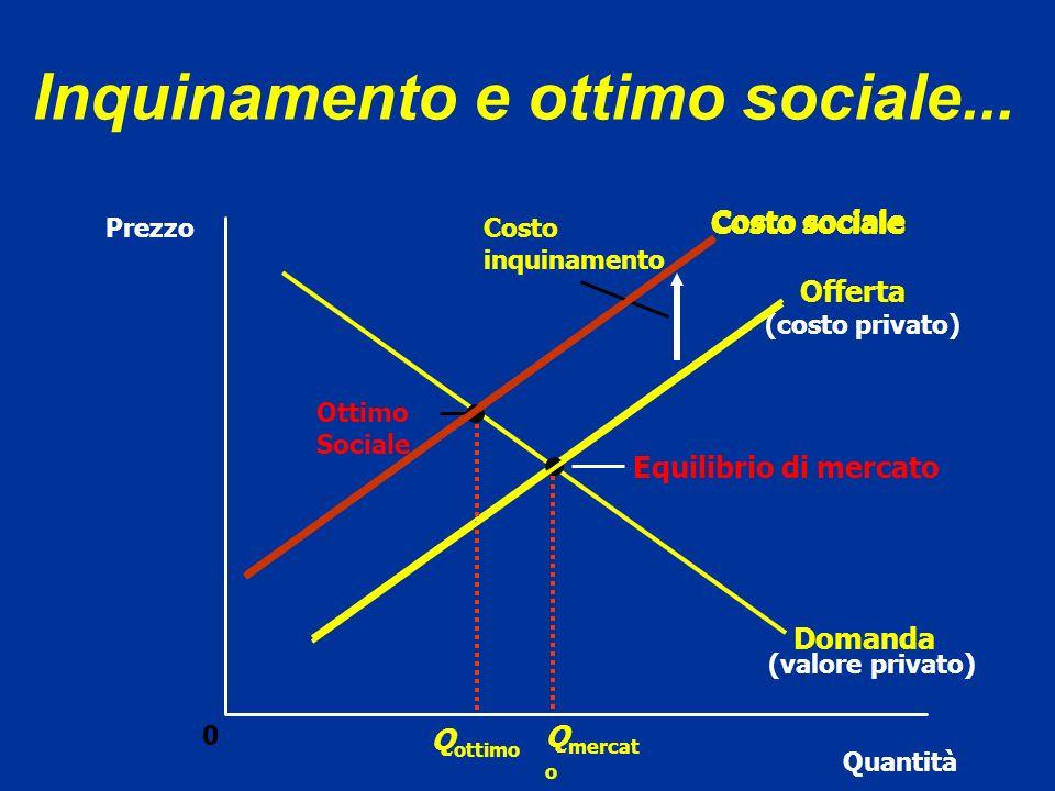 Per ogni unità prodotta, IL COSTO SOCIALE include i costi privati dei produttori più i costi dei soggetti non coinvolti nel mercato ma colpiti dallinquinamento
