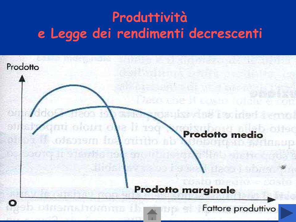 Produttività e Legge dei rendimenti decrescenti Il prodotto medio di un fattore è pari al rapporto tra il prodotto totale e la quantità di fattore utilizzato Il prodotto marginale è lincremento registrato dal prodotto totale in corrispondenza di ununità aggiuntiva del fattore impiegato