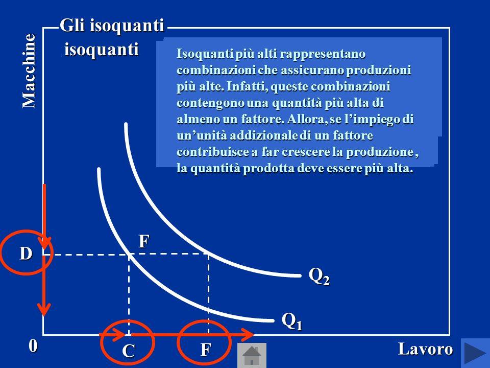 Gli isoquanti sono curve che rappresentano tutte le combinazioni di capitale e lavoro che consentono allimpresa di ottenere la stessa quantità di prodotto.