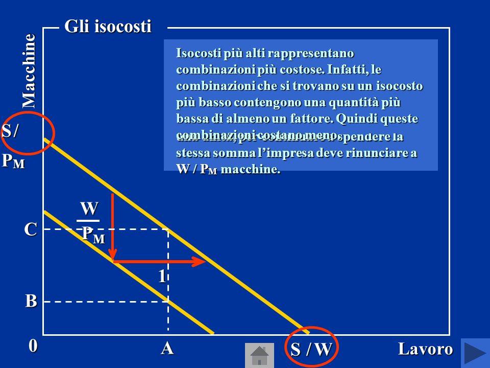 Gli isocosti sono curve che rappresentano tutte le combinazioni di macchine e lavoro che comportano il medesimo costo per limpresa.