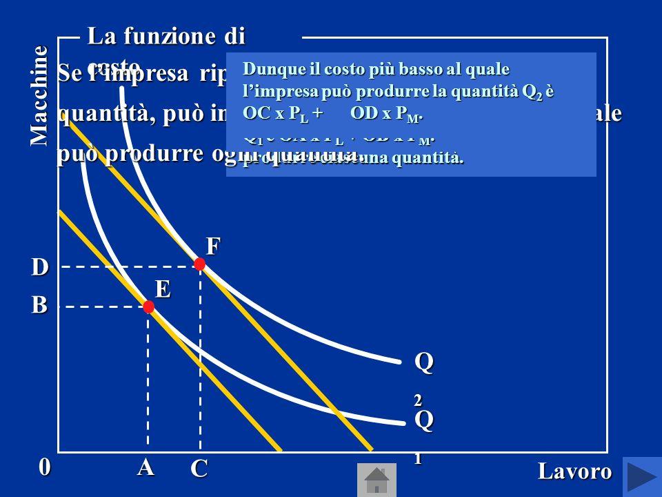 QL AB 0 Lavoro Macchine La scelta che minimizza il costo Consideriamo lisoquanto, che definisce le combinazioni di lavoro e macchine che consentono al produttore di produrre la quantità Q, e le curve di isocosto, che definiscono le combinazioni di lavoro e macchine che hanno lo stesso costo.