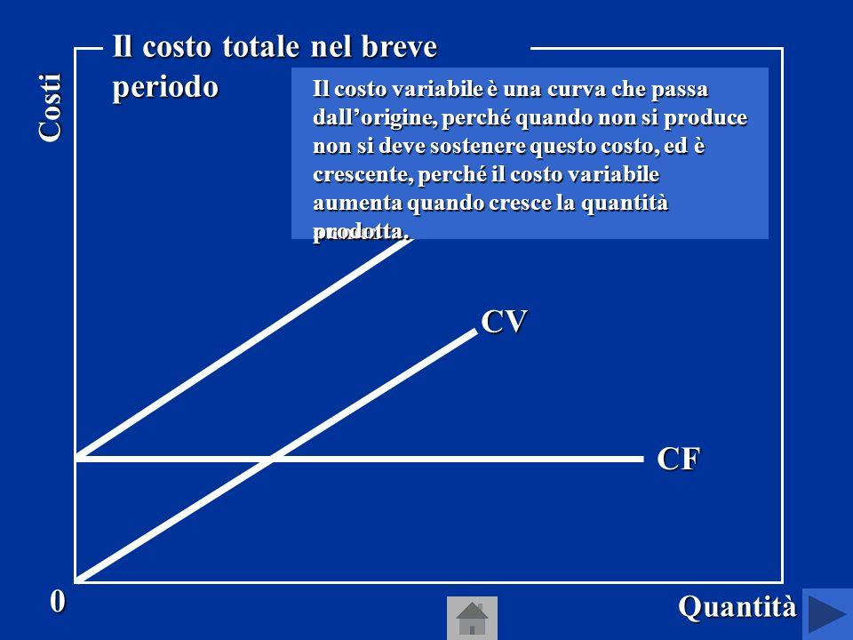 Allora nel breve periodo il costo totale, cioè il costo che limpresa deve sostenere per produrre ciascuna quantità, è uguale alla somma del costo fisso e del costo variabile CT = CF + CV