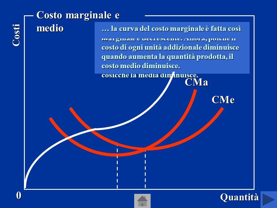 CT CMa 0 Quantità Costi Costo marginale e medio Supponiamo che la curva del costo totale sia fatta così...