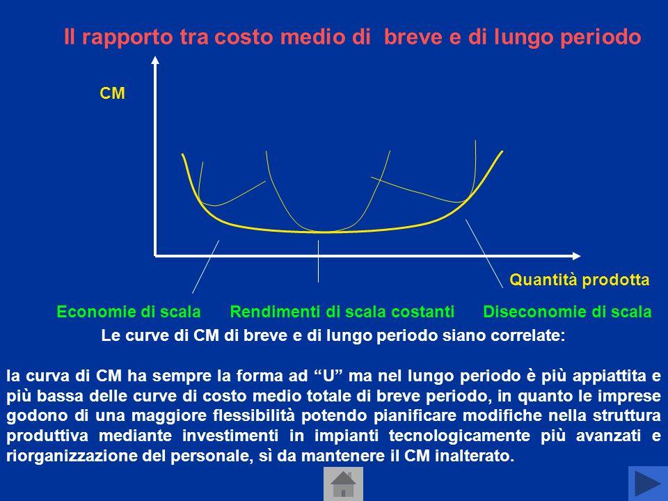 Rappresentazione grafica Costo medio e marginale Quantità prodotta 1 2 3 4 5 6 7 8 9 Punto di fuga Costo marginale Costo medio 0 B Q 30 7,5