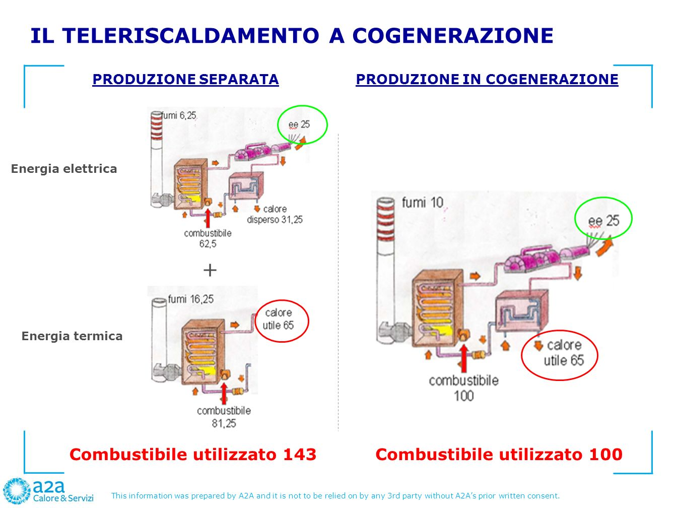This information was prepared by A2A and it is not to be relied on by any 3rd party without A2As prior written consent. IL TELERISCALDAMENTO A COGENER