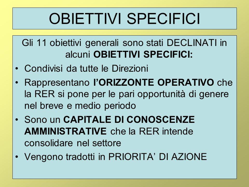 OBIETTIVI SPECIFICI Gli 11 obiettivi generali sono stati DECLINATI in alcuni OBIETTIVI SPECIFICI: Condivisi da tutte le Direzioni Rappresentano lORIZZONTE OPERATIVO che la RER si pone per le pari opportunità di genere nel breve e medio periodo Sono un CAPITALE DI CONOSCENZE AMMINISTRATIVE che la RER intende consolidare nel settore Vengono tradotti in PRIORITA DI AZIONE