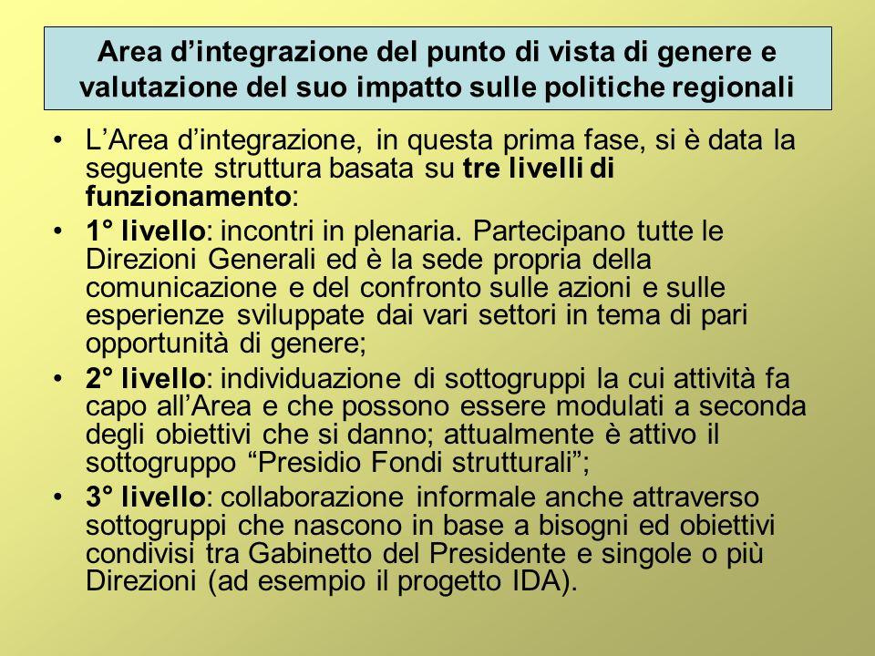 Area dintegrazione del punto di vista di genere e valutazione del suo impatto sulle politiche regionali LArea dintegrazione, in questa prima fase, si è data la seguente struttura basata su tre livelli di funzionamento: 1° livello: incontri in plenaria.