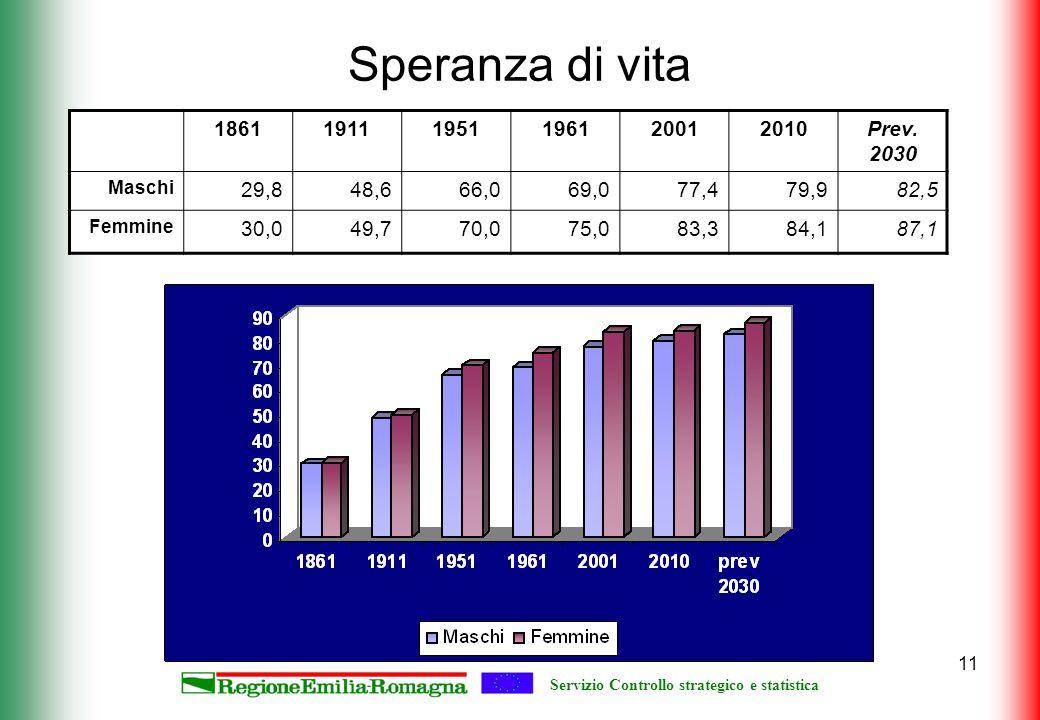 Servizio Controllo strategico e statistica 11 Speranza di vita 186119111951196120012010Prev. 2030 Maschi 29,848,666,069,077,479,982,5 Femmine 30,049,7