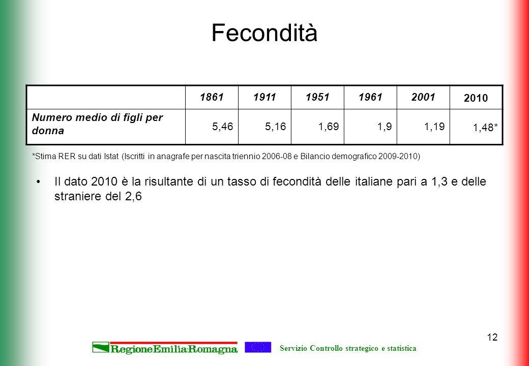 Servizio Controllo strategico e statistica 12 Fecondità 186119111951196120012010 Numero medio di figli per donna 5,465,161,691,91,191,48* Il dato 2010 è la risultante di un tasso di fecondità delle italiane pari a 1,3 e delle straniere del 2,6 *Stima RER su dati Istat (Iscritti in anagrafe per nascita triennio 2006-08 e Bilancio demografico 2009-2010)