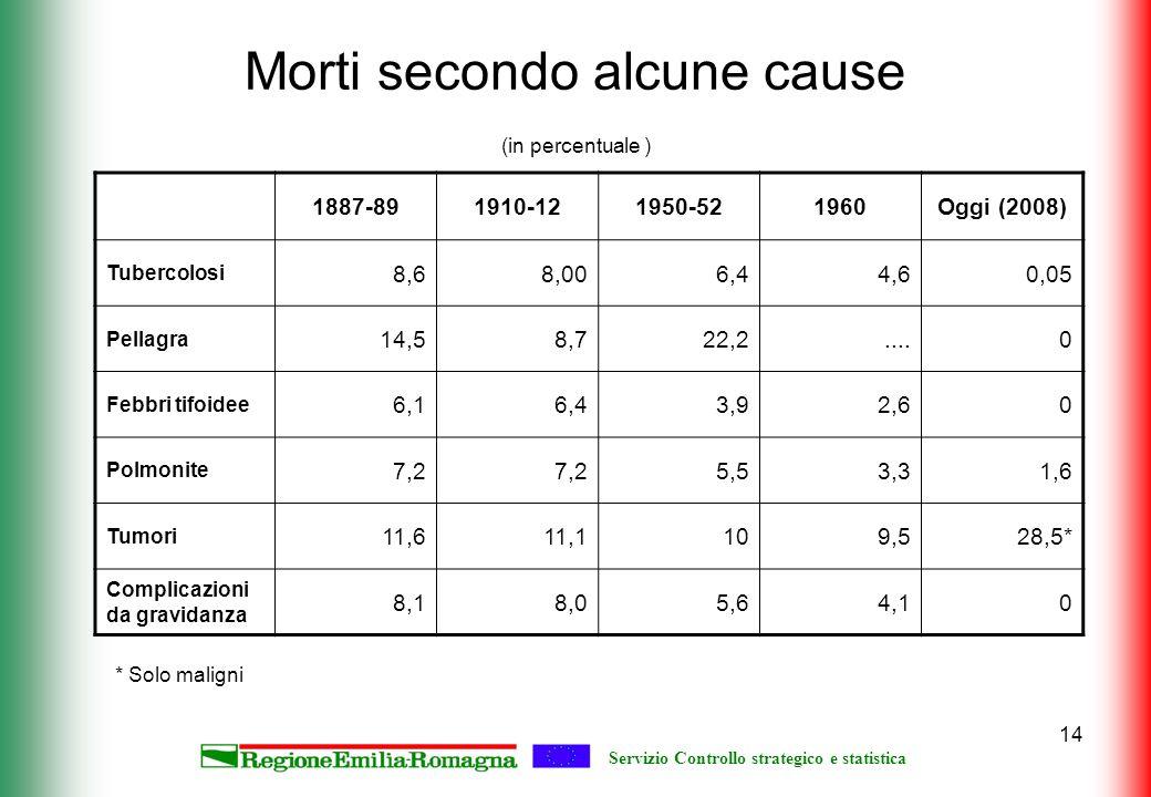 Servizio Controllo strategico e statistica 14 Morti secondo alcune cause (in percentuale ) 1887-891910-121950-521960Oggi (2008) Tubercolosi 8,68,006,4