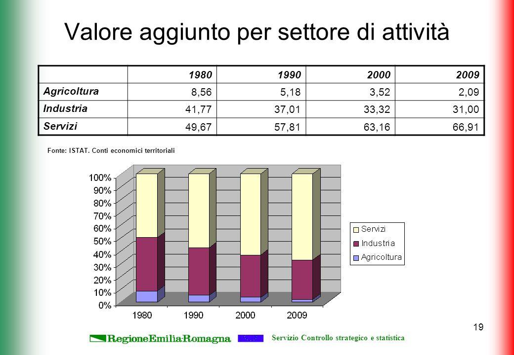 Servizio Controllo strategico e statistica 19 Valore aggiunto per settore di attività 1980199020002009 Agricoltura8,565,183,522,09 Industria41,7737,0133,3231,00 Servizi49,6757,8163,1666,91 Fonte: ISTAT.