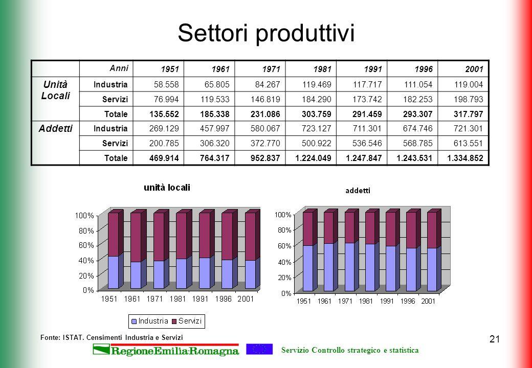 Servizio Controllo strategico e statistica 21 Settori produttivi Anni1951196119711981199119962001 Unità Locali Industria58.55865.80584.267119.469117.7