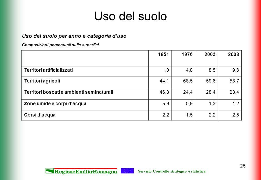 Servizio Controllo strategico e statistica 25 Uso del suolo 1851197620032008 Territori artificializzati1,04,88,59,3 Territori agricoli44,168,559,658,7