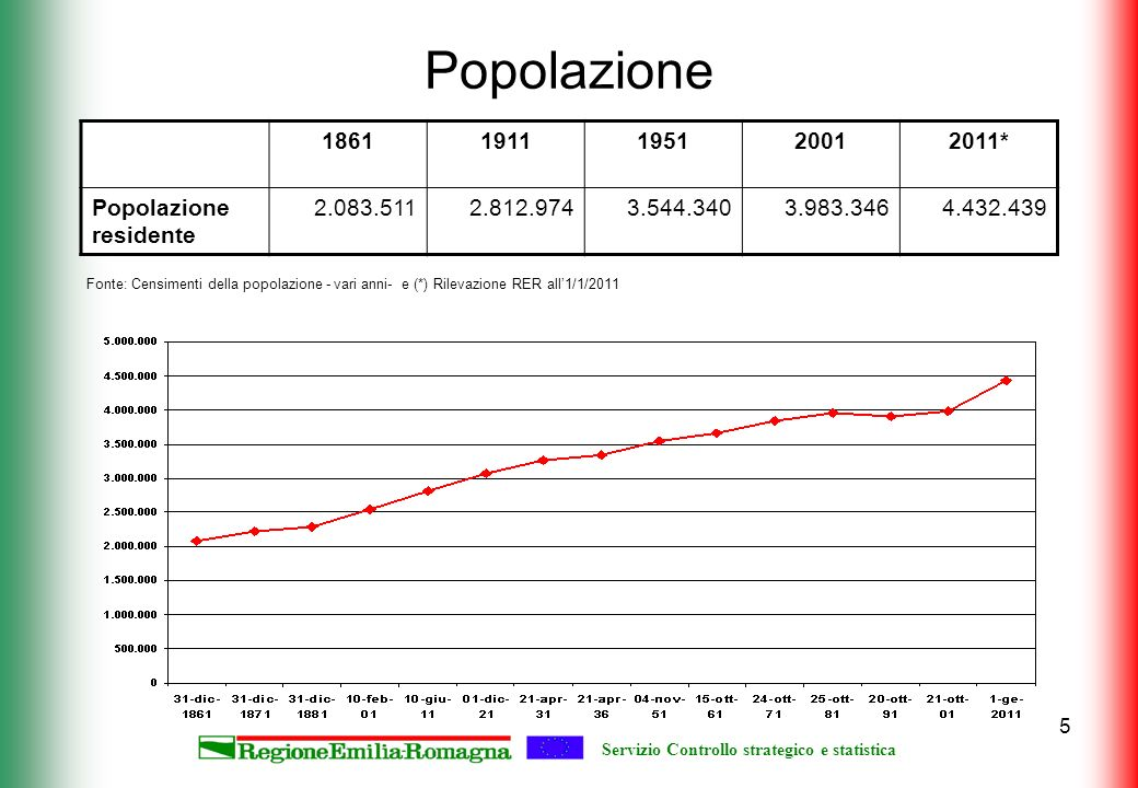 Servizio Controllo strategico e statistica 5 Popolazione Fonte: Censimenti della popolazione - vari anni- e (*) Rilevazione RER all1/1/2011 18611911195120012011* Popolazione residente 2.083.5112.812.9743.544.3403.983.3464.432.439