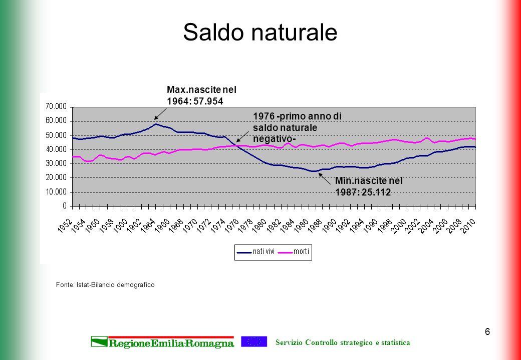 Servizio Controllo strategico e statistica 6 Saldo naturale 1976 -primo anno di saldo naturale negativo- Max.nascite nel 1964: 57.954 Min.nascite nel