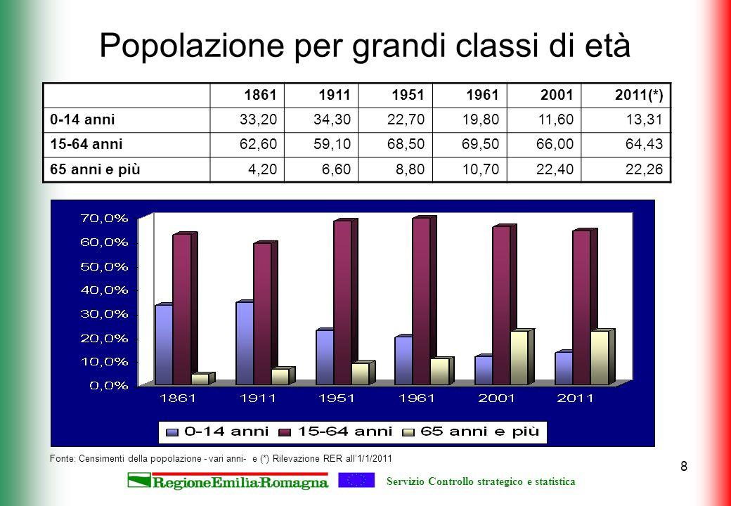 Servizio Controllo strategico e statistica 8 Popolazione per grandi classi di età Fonte: Censimenti della popolazione - vari anni- e (*) Rilevazione R