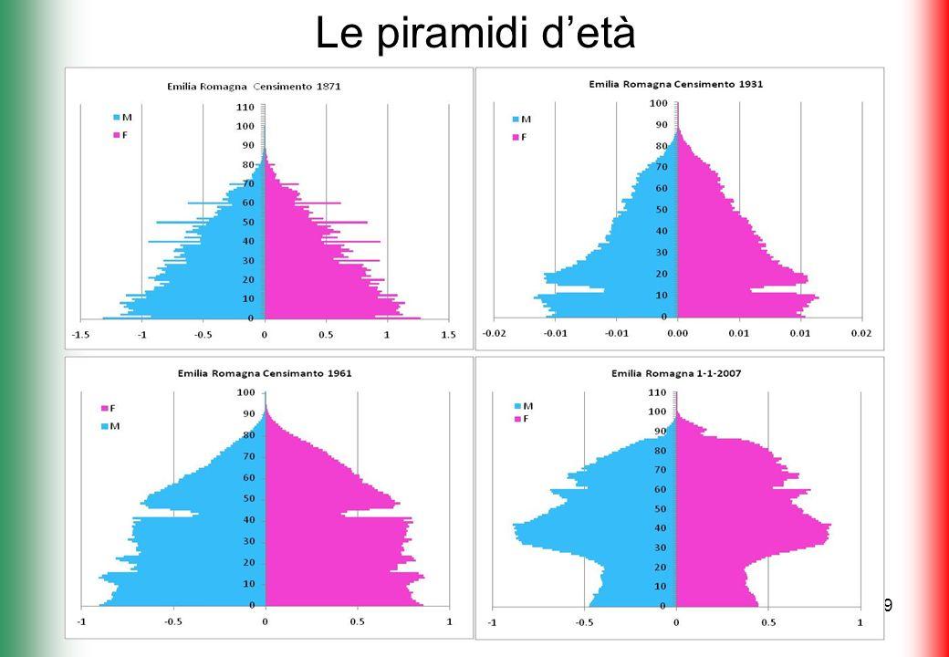 Servizio Controllo strategico e statistica 9 Le piramidi detà