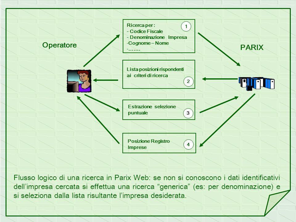 Operatore PARIX Ricerca per : - Codice Fiscale - Denominazione Impresa -Cognome – Nome -……. Lista posizioni rispondenti ai criteri di ricerca Estrazio