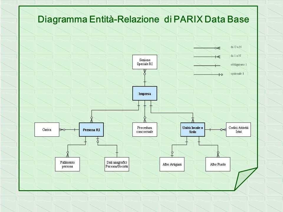Selezionando dal Menu Principale la funzione Ricerca Imprese si ottiene questa pagina, ove viene presentata la scelta tra Ricerca Puntuale e Ricerca Generica ed i rispettivi parametri.