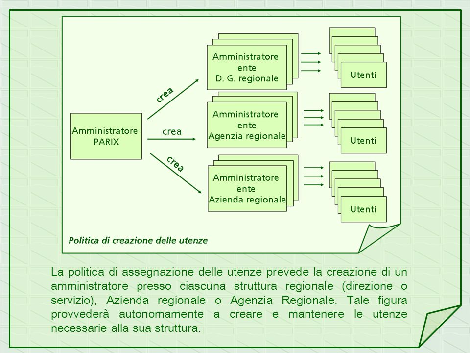 La politica di assegnazione delle utenze prevede la creazione di un amministratore presso ciascuna struttura regionale (direzione o servizio), Azienda