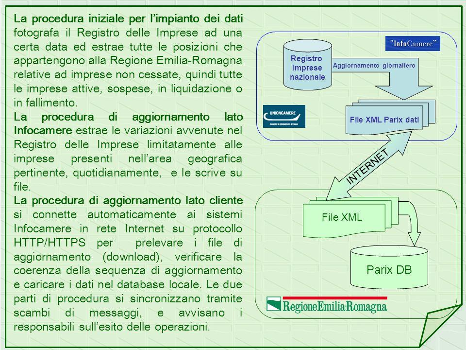 La procedura iniziale per limpianto dei dati fotografa il Registro delle Imprese ad una certa data ed estrae tutte le posizioni che appartengono alla