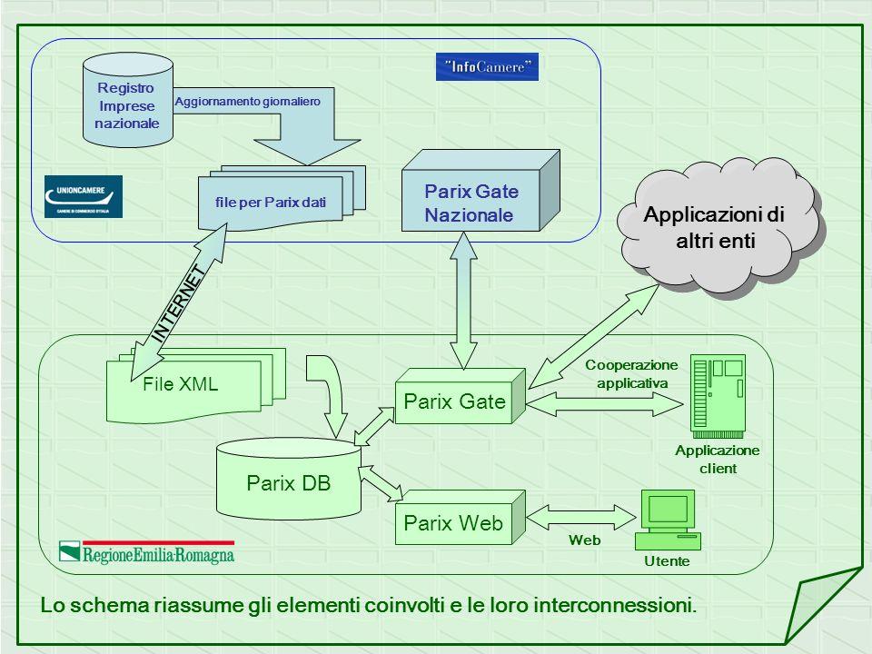 Registro Imprese nazionale Aggiornamento giornaliero file per Parix dati INTERNET File XML Parix DB Parix Web Parix Gate Web Applicazione client Utent
