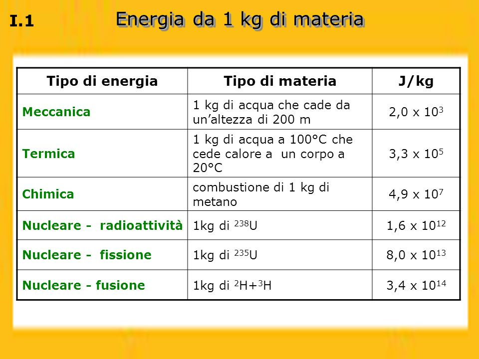 Tipo di energiaTipo di materiaJ/kg Meccanica 1 kg di acqua che cade da unaltezza di 200 m 2,0 x 10 3 Termica 1 kg di acqua a 100°C che cede calore a u