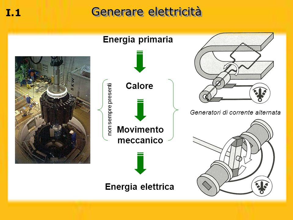 I.1 Generare elettricità Energia primaria Movimento meccanico Energia elettrica Generatori di corrente alternata Calore non sempre presenti