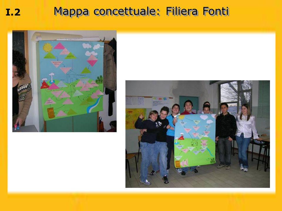 I.2 Mappa concettuale: Filiera Fonti