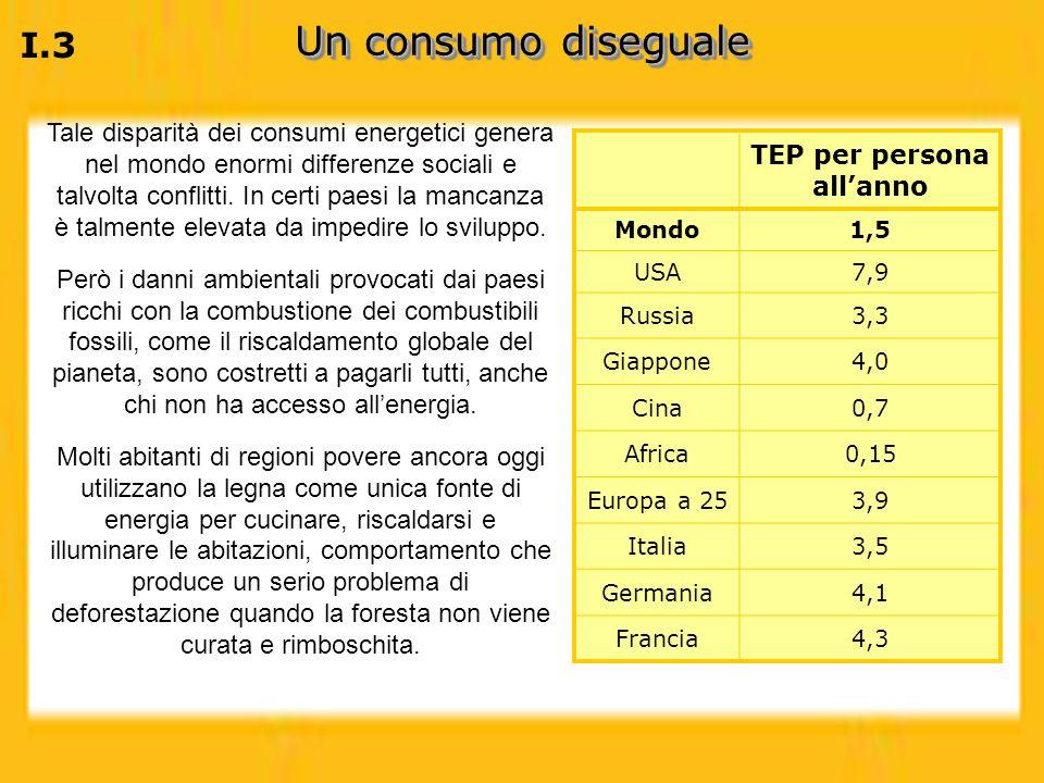 I.3 Un consumo diseguale TEP per persona allanno Mondo1,5 USA7,9 Russia3,3 Giappone4,0 Cina0,7 Africa0,15 Europa a 253,9 Italia3,5 Germania4,1 Francia