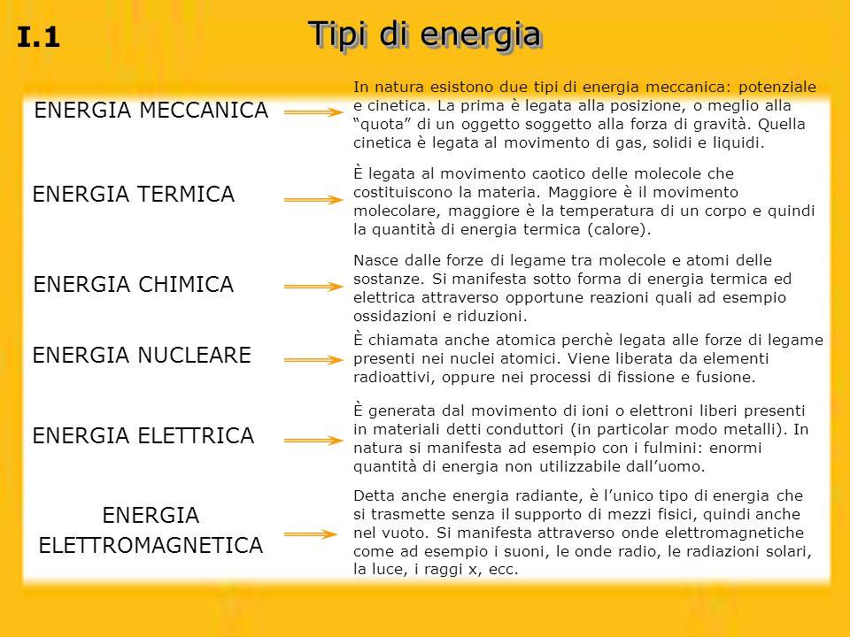 I.2 Esempio filiera: Energia dal carbone Energia elettrica nelle nostre case Produzione di vapore Combustione nelle caldaie delle centrali termoelettriche (energia chimica trasformata in calore) Rotazione di una turbina (calore trasformato in energia meccanica) Movimento dellalternatore che produce energia elettrica (energia meccanica trasformata in energia elettrica) Trasporto mediante elettrodotti Estrazione Trasporto Depurazione (Desolforazione) Combustione ed utilizzo di calore (energia chimica trasformata in calore) Filiera del calore Filiera dellelettricità