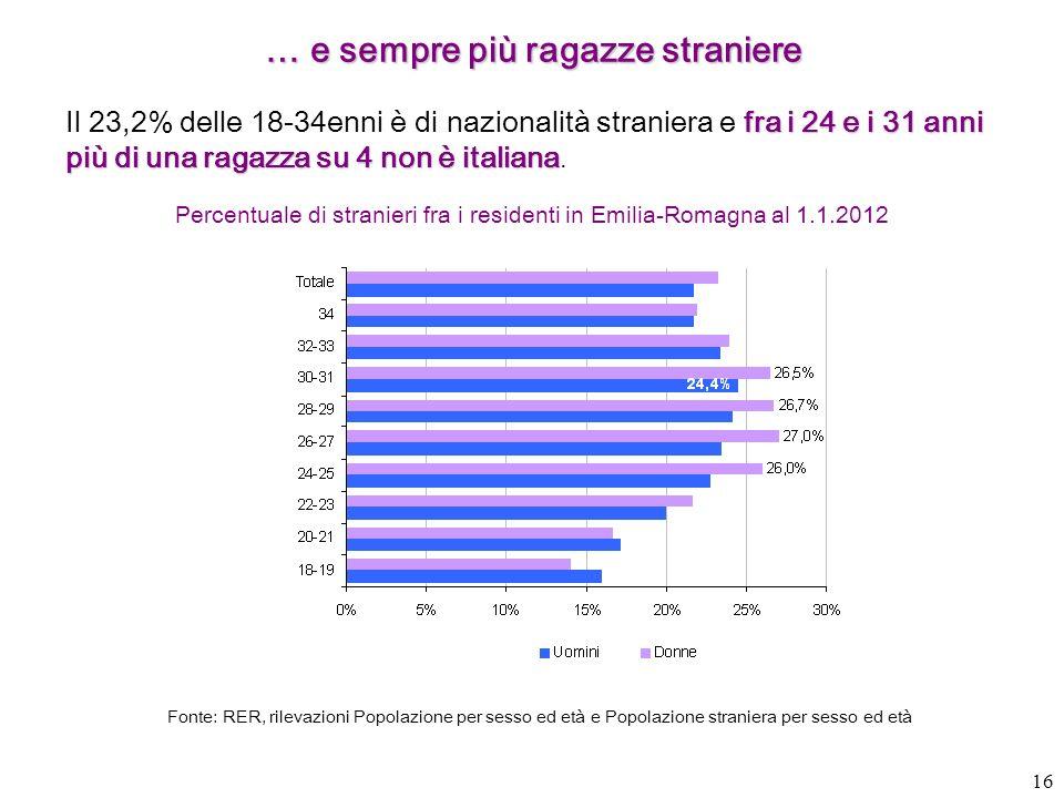16 … e sempre più ragazze straniere Percentuale di stranieri fra i residenti in Emilia-Romagna al 1.1.2012 fra i 24 e i 31 anni più di una ragazza su