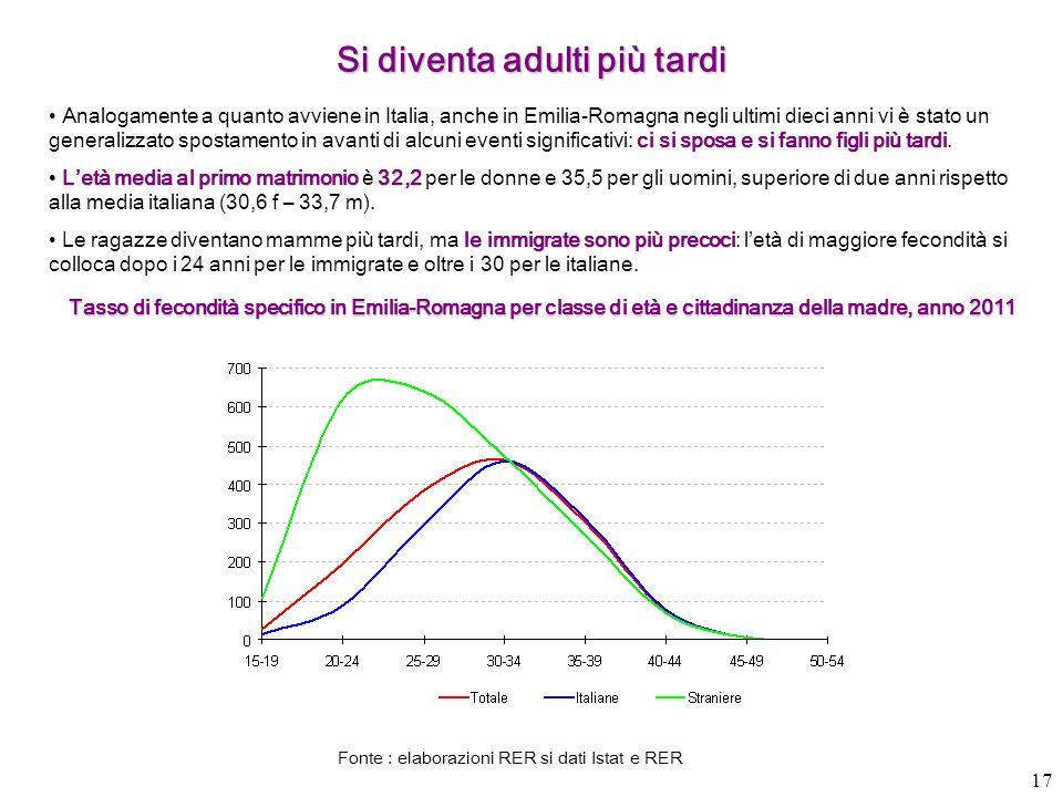 17 Si diventa adulti più tardi ci si sposa e si fanno figli più tardi Analogamente a quanto avviene in Italia, anche in Emilia-Romagna negli ultimi di