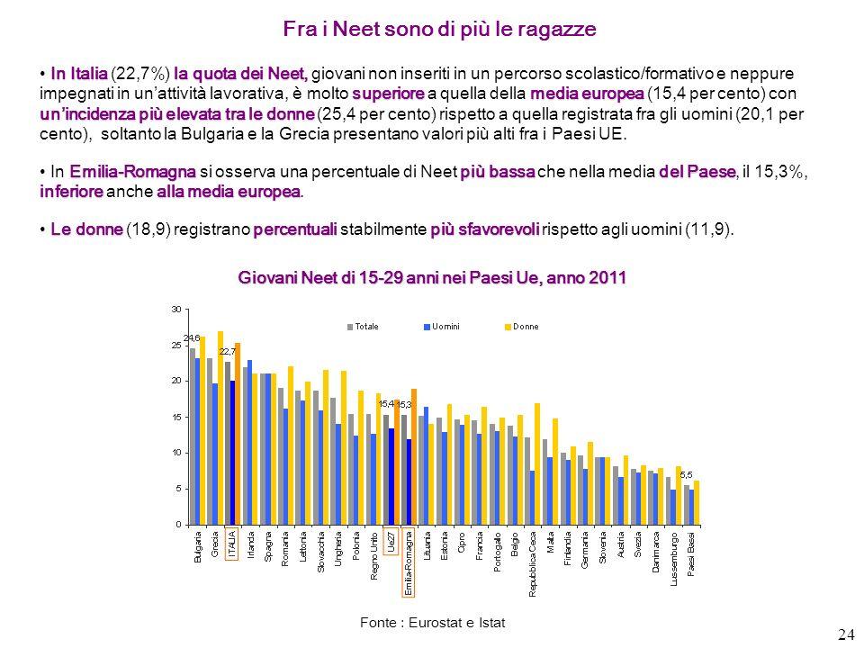 24 Fra i Neet sono di più le ragazze In Italia la quota dei Neet, superioremedia europea unincidenza più elevata tra le donne In Italia (22,7%) la quo