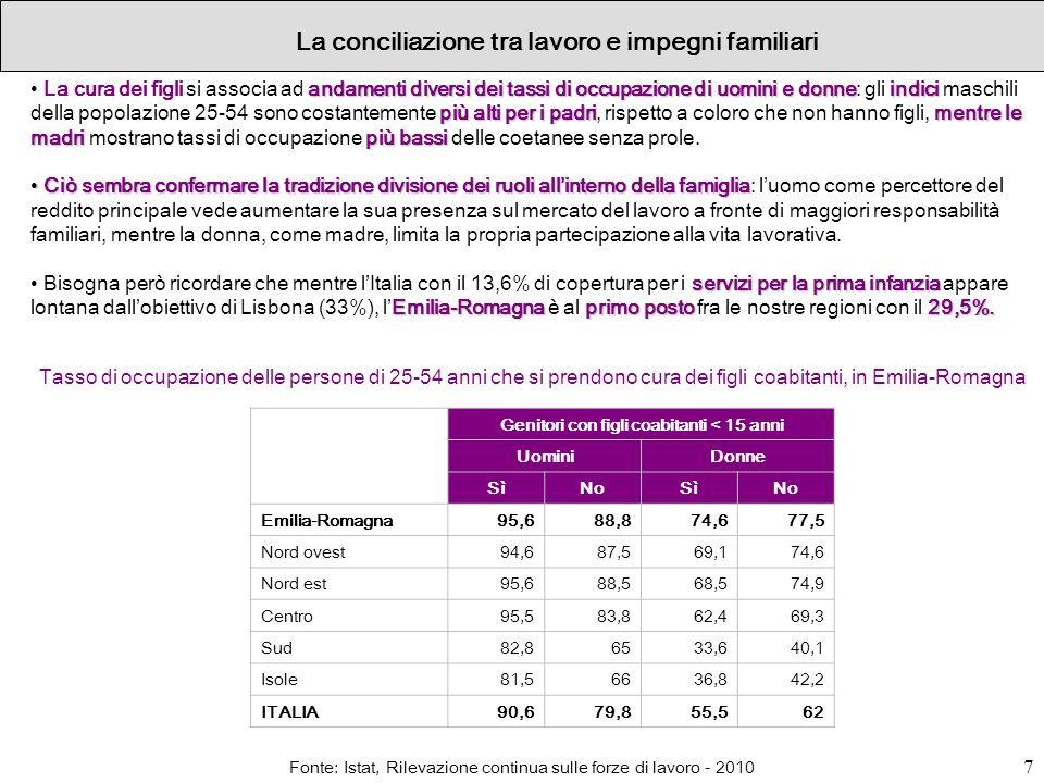 7 La conciliazione tra lavoro e impegni familiari Genitori con figli coabitanti < 15 anni UominiDonne SìNoSìNo Emilia-Romagna95,688,874,677,5 Nord ove