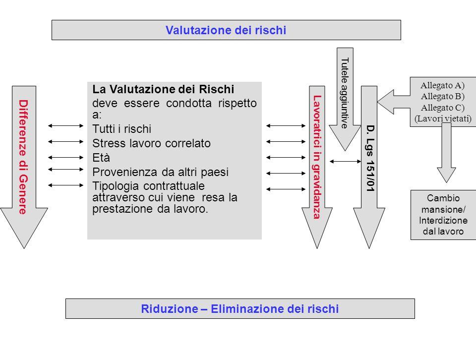 La Valutazione dei Rischi deve essere condotta rispetto a: Tutti i rischi Stress lavoro correlato Età Provenienza da altri paesi Tipologia contrattual