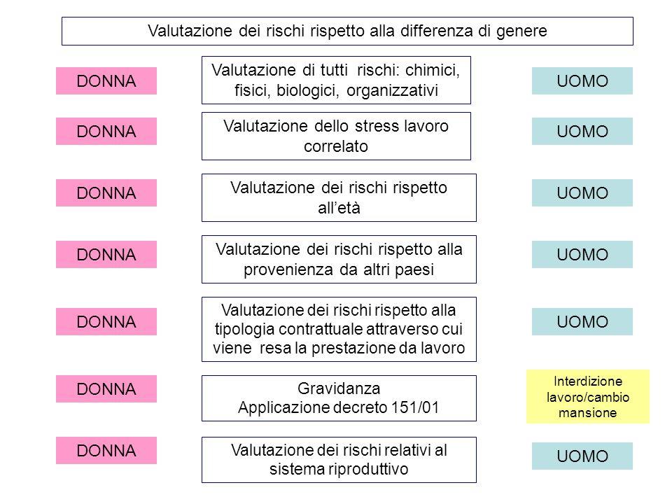 Valutazione dei rischi rispetto alla differenza di genere DONNAUOMO Valutazione di tutti rischi: chimici, fisici, biologici, organizzativi DONNAUOMO V