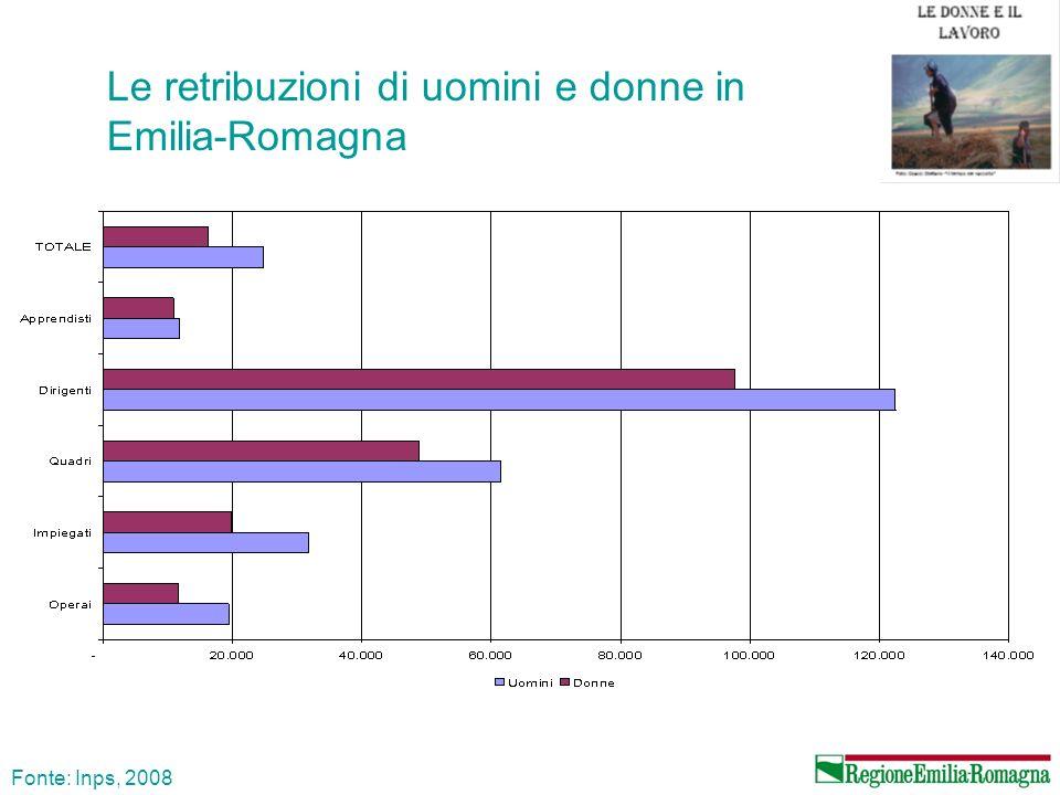 Le retribuzioni di uomini e donne in Emilia-Romagna Fonte: Inps, 2008