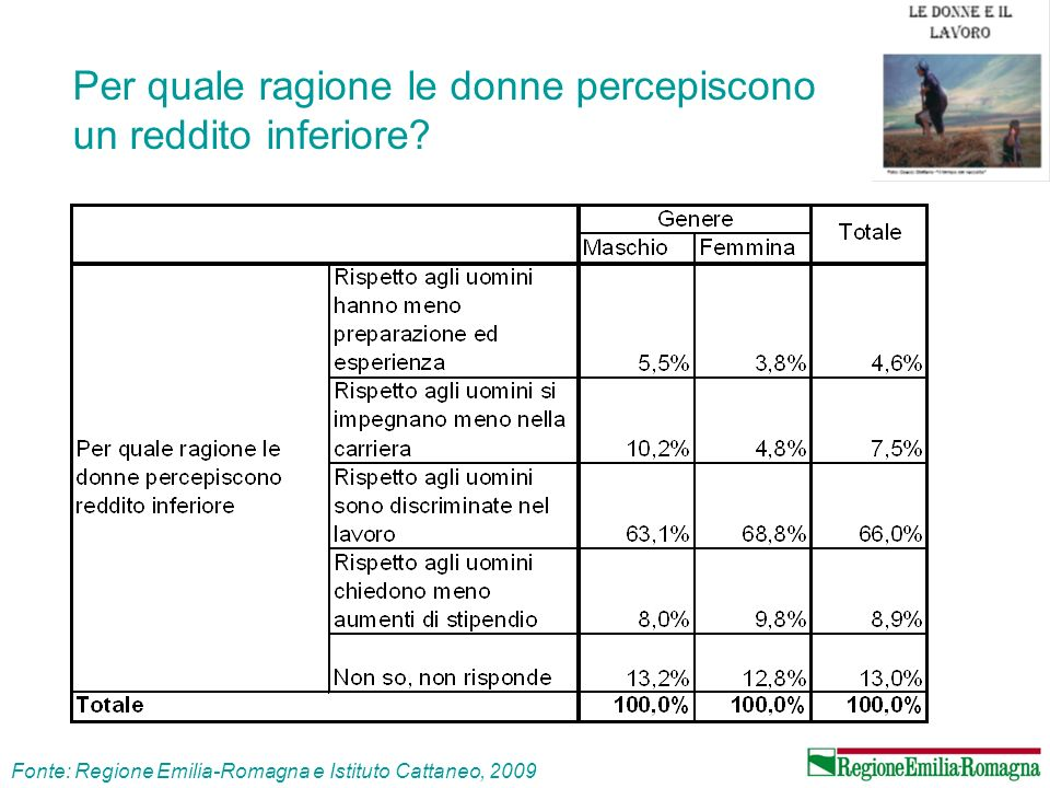Per quale ragione le donne percepiscono un reddito inferiore? Fonte: Regione Emilia-Romagna e Istituto Cattaneo, 2009
