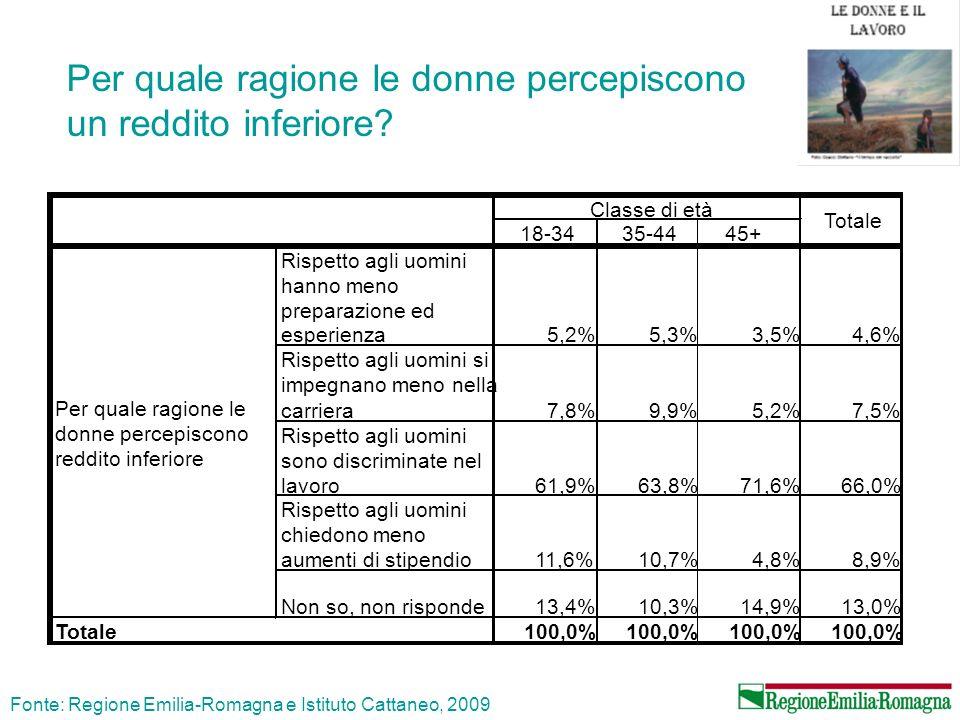 Per quale ragione le donne percepiscono un reddito inferiore? Fonte: Regione Emilia-Romagna e Istituto Cattaneo, 2009 18-3435-4445+ Rispetto agli uomi
