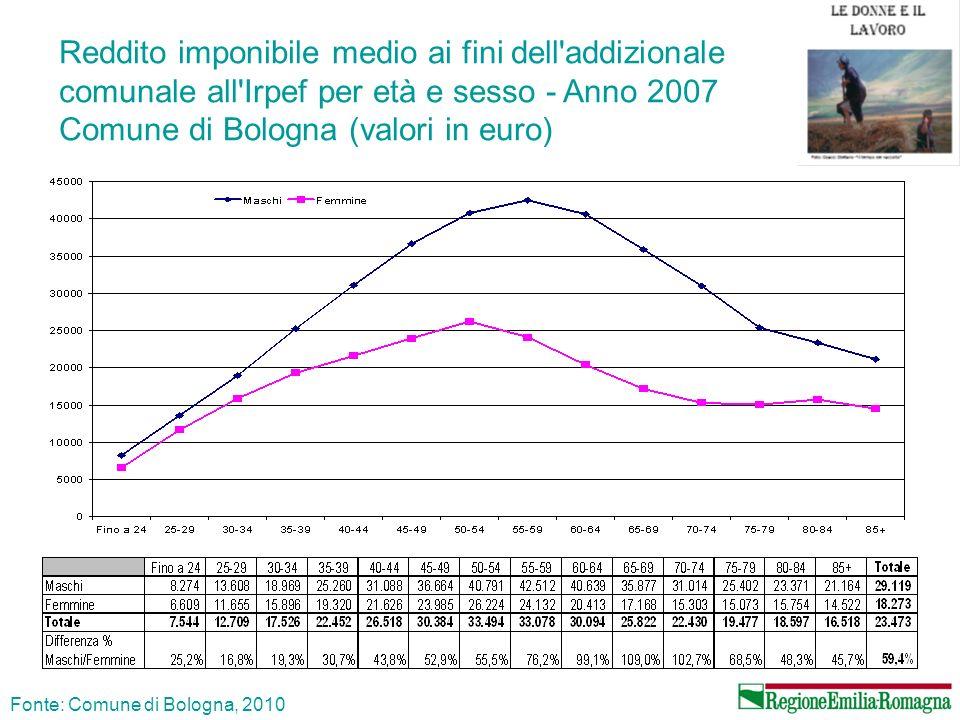 Reddito imponibile medio ai fini dell'addizionale comunale all'Irpef per età e sesso - Anno 2007 Comune di Bologna (valori in euro) Fonte: Comune di B