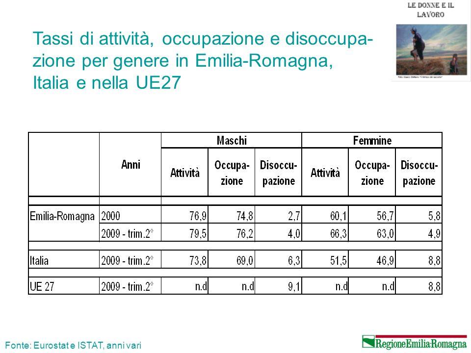 Tassi di occupazione, disoccupazione e attività per genere e cittadinanza in Emilia-Romagna Fonte: elaborazioni su dati ISTAT, media 2008 CITTADINANZA