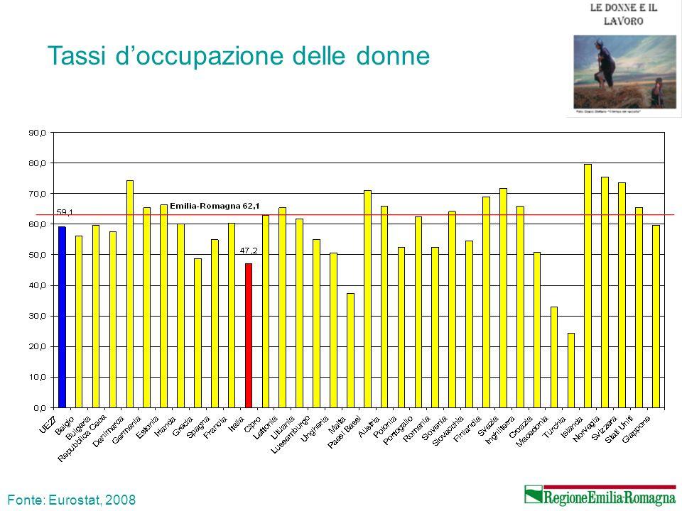 Occupate per classe d età e genere nel 2000 e nel 2008 in Emilia-Romagna Fonte: ISTAT